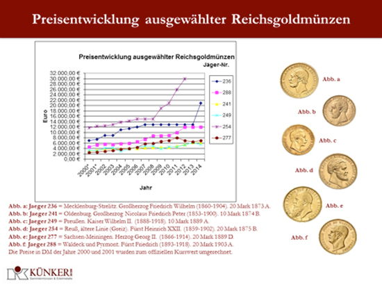 Preisentwicklung ausgewählter Reichsgoldmünzen. © Künker am Dom und F. R. Künker GmbH & Co. KG.