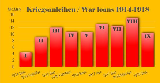 Die neun Kriegsanleihen.