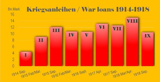 The nine War Loans.
