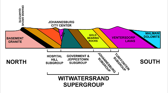 Schematic representation of the geology of the Witwatersrand. Source: Oggmus / http://creativecommons.org/licenses/by-sa/3.0
