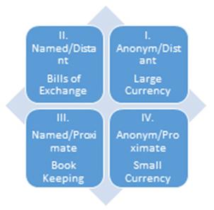 Four Quadrants of Exchange.