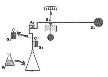 Schema einer Substitutionswaage mit nur zwei Schneiden (S1, S2). Wägegut (W) und Gewichtsstücke (G1, G2) sind auf einer Seite, auf der anderen ein konstantes Gegengewicht (GK). Schweizer Pioniere der Wirtschaft und Technik 103.