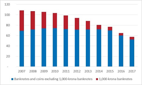 Value of banknotes and coins in circulation 2007-2017, (SEK billion). Data for the years 2007-2016 refers to an average over the year and 2017 refers to an average over January-August.