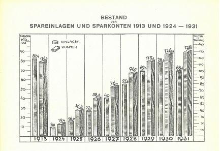 Spareinlagen und Sparkonten bei der Sparkasse der Hauptstadt Hannover, aus dem Geschäftsbericht 1931. © Deutscher Sparkassen- und Giroverband e.V., Sparkassen-historisches Dokumentationszentrum Bonn.