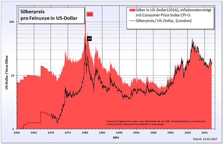 The changing silver price in us-dollars. Source: Realterm / Wikipedia. BY-CC 3.0.