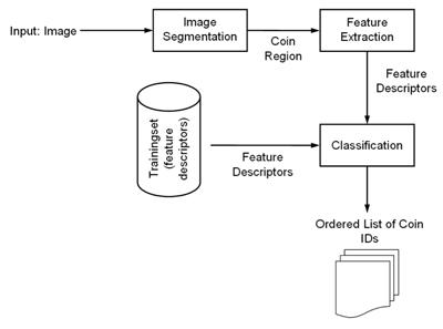Figure 1: Coin classification process.