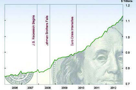 Rise in Circulation of US Currency 2006-2012. Source: Federal Reserve Bank of San Francisco.